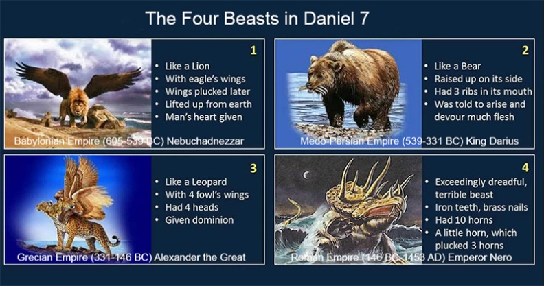 The Four Beasts